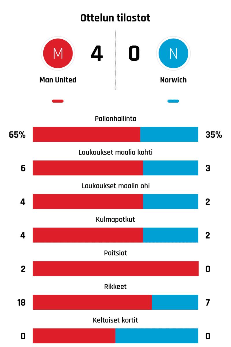 Pallonhallinta 65%-35% Laukaukset maalia kohti 6-3 Laukaukset maalin ohi 4-2 Kulmapotkut 4-2 Paitsiot 2-0 Rikkeet 18-7 Keltaiset kortit 0-0