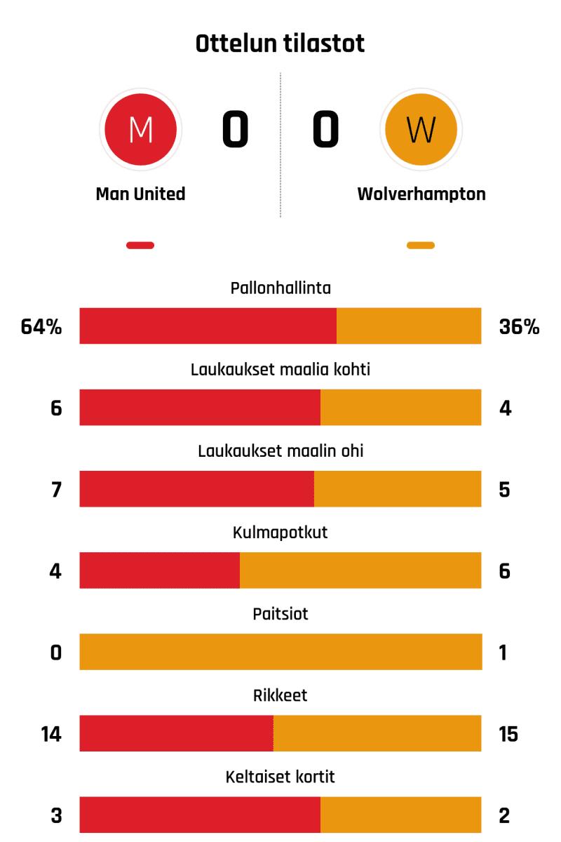 Pallonhallinta 64%-36% Laukaukset maalia kohti 6-4 Laukaukset maalin ohi 7-5 Kulmapotkut 4-6 Paitsiot 0-1 Rikkeet 14-15 Keltaiset kortit 3-2