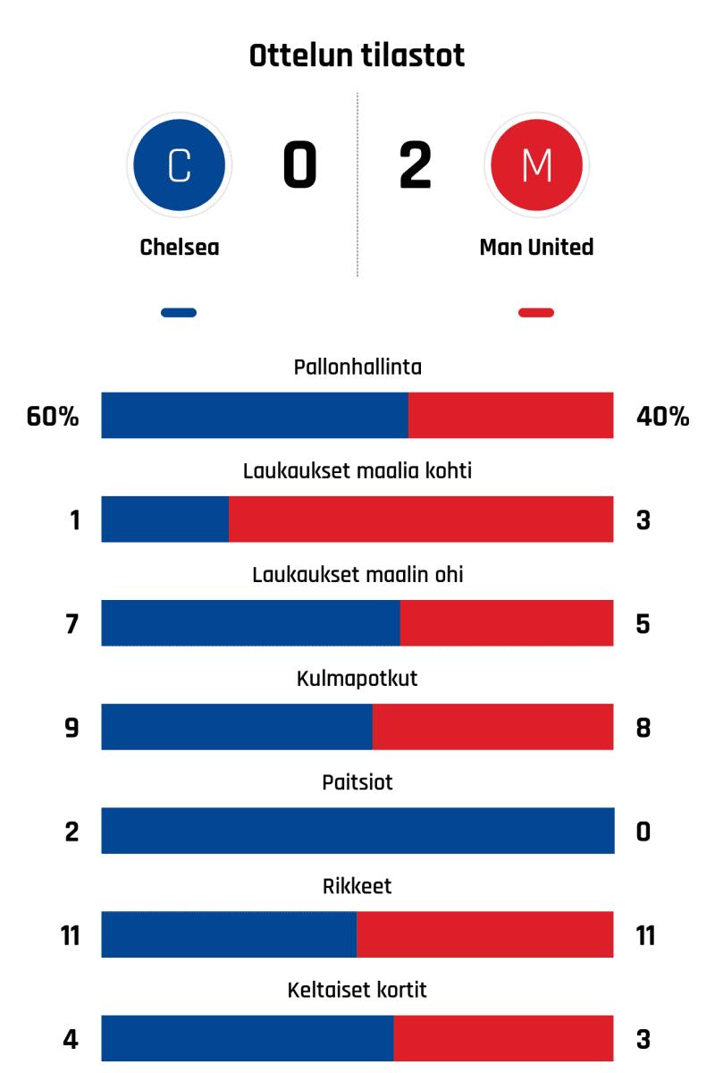 Pallonhallinta 60%-40% Laukaukset maalia kohti 1-3 Laukaukset maalin ohi 7-5 Kulmapotkut 9-8 Paitsiot 2-0 Rikkeet 11-11 Keltaiset kortit 4-3