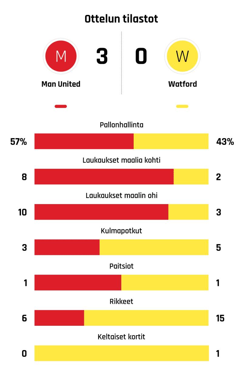 Pallonhallinta 57%-43% Laukaukset maalia kohti 8-2 Laukaukset maalin ohi 10-3 Kulmapotkut 3-5 Paitsiot 1-1 Rikkeet 6-15 Keltaiset kortit 0-1