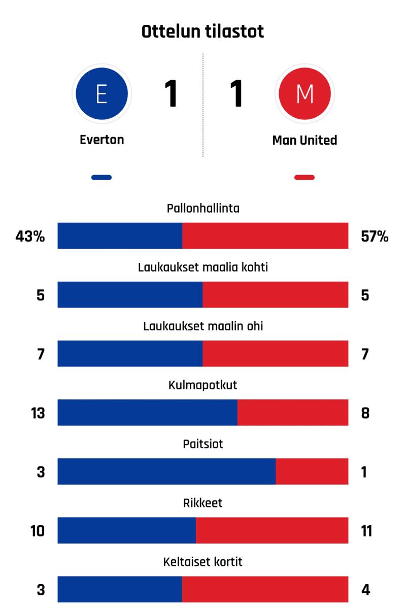 Pallonhallinta 43%-57% Laukaukset maalia kohti 5-5 Laukaukset maalin ohi 7-7 Kulmapotkut 13-8 Paitsiot 3-1 Rikkeet 10-11 Keltaiset kortit 3-4