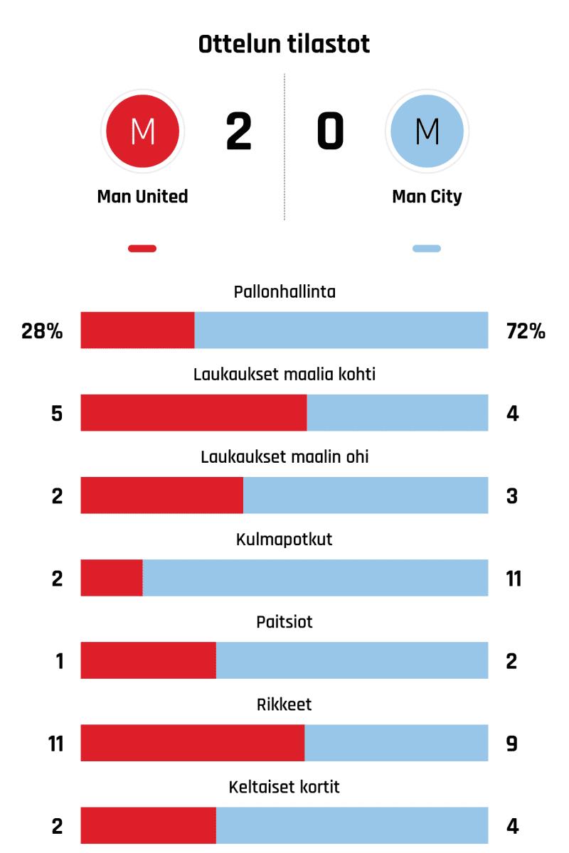 Pallonhallinta 28%-72% Laukaukset maalia kohti 5-4 Laukaukset maalin ohi 2-3 Kulmapotkut 2-11 Paitsiot 1-2 Rikkeet 11-9 Keltaiset kortit 2-4