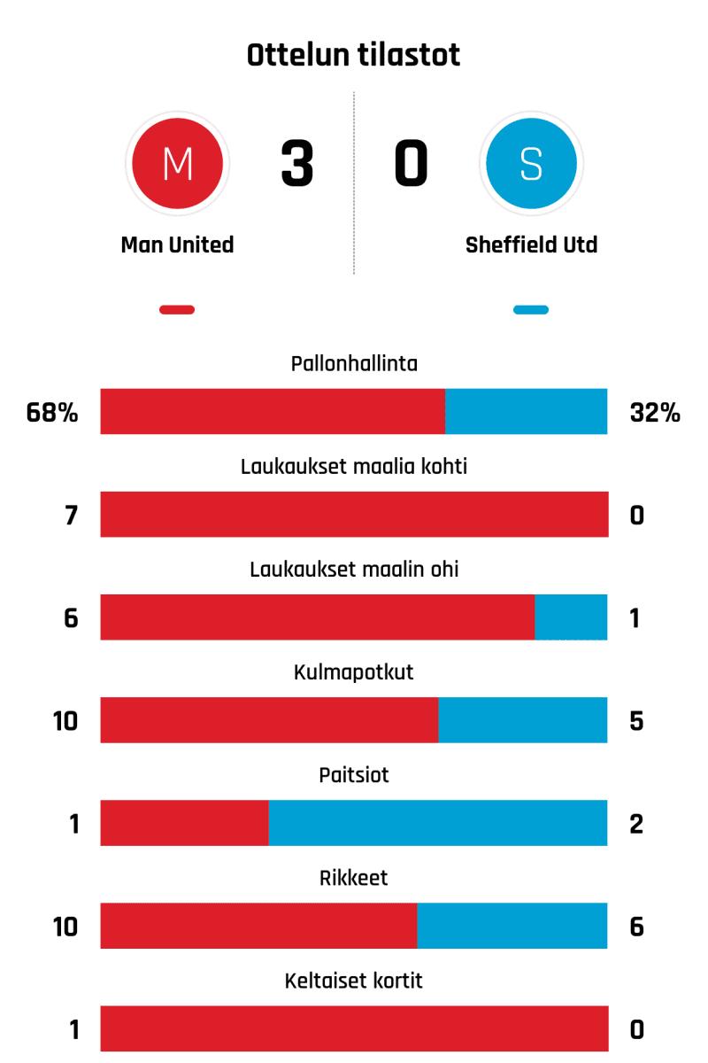 Pallonhallinta 68%-32% Laukaukset maalia kohti 7-0 Laukaukset maalin ohi 6-1 Kulmapotkut 10-5 Paitsiot 1-2 Rikkeet 10-6 Keltaiset kortit 1-0