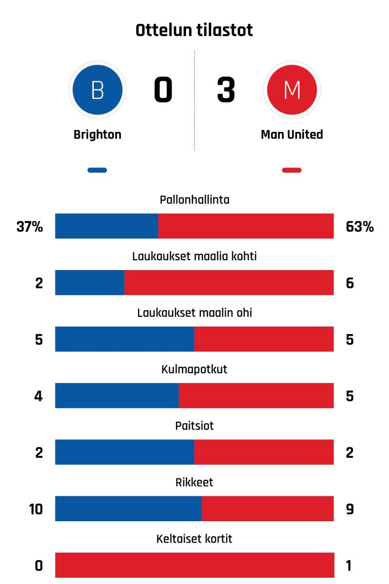Pallonhallinta 37%-63% Laukaukset maalia kohti 2-6 Laukaukset maalin ohi 5-5 Kulmapotkut 4-5 Paitsiot 2-2 Rikkeet 10-9 Keltaiset kortit 0-1