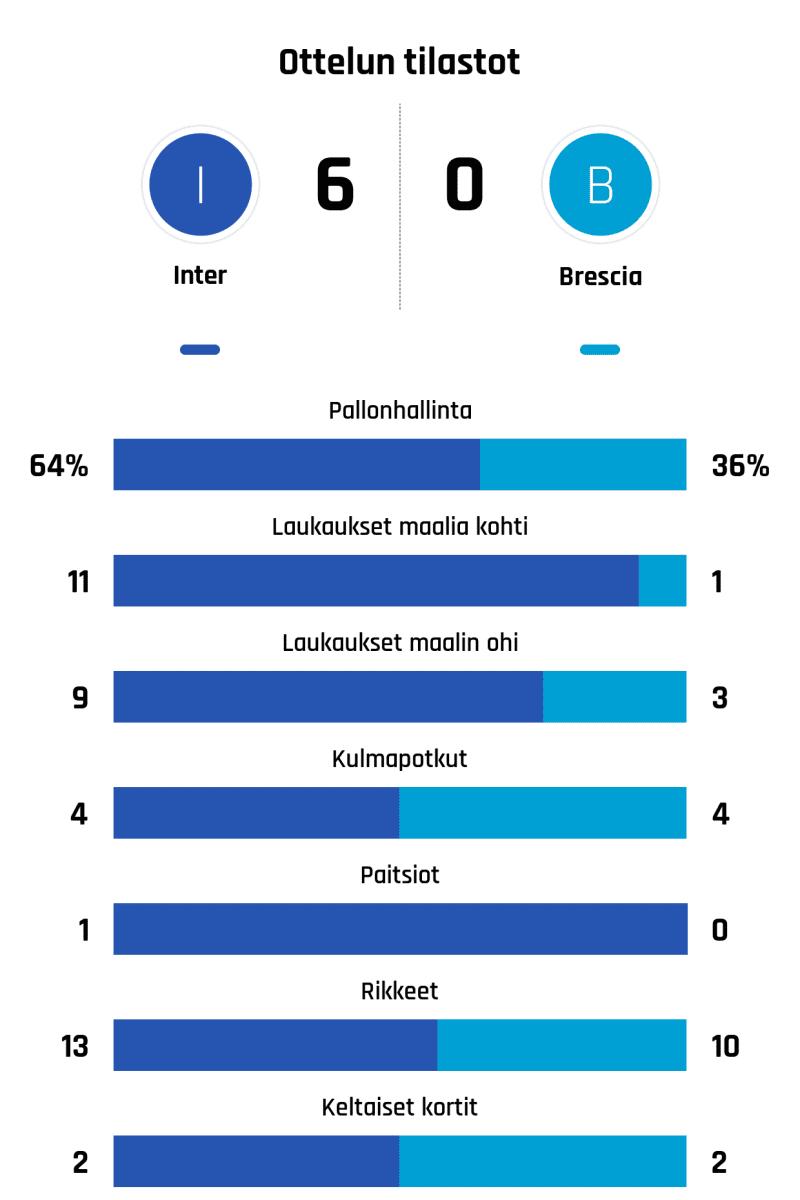 Pallonhallinta 64%-36% Laukaukset maalia kohti 11-1 Laukaukset maalin ohi 9-3 Kulmapotkut 4-4 Paitsiot 1-0 Rikkeet 13-10 Keltaiset kortit 2-2