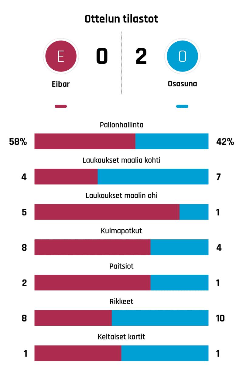 Pallonhallinta 58%-42% Laukaukset maalia kohti 4-7 Laukaukset maalin ohi 5-1 Kulmapotkut 8-4 Paitsiot 2-1 Rikkeet 8-10 Keltaiset kortit 1-1