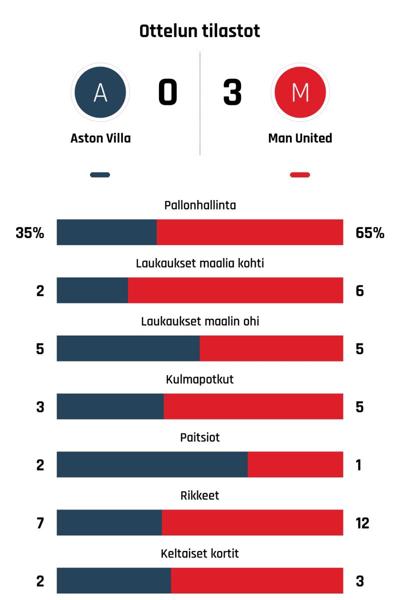 Pallonhallinta 35%-65% Laukaukset maalia kohti 2-6 Laukaukset maalin ohi 5-5 Kulmapotkut 3-5 Paitsiot 2-1 Rikkeet 7-12 Keltaiset kortit 2-3