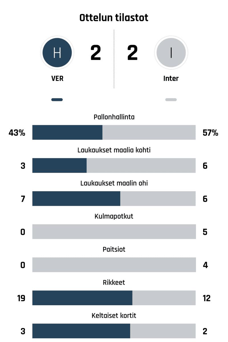Pallonhallinta 43%-57% Laukaukset maalia kohti 3-6 Laukaukset maalin ohi 7-6 Kulmapotkut 0-5 Paitsiot 0-4 Rikkeet 19-12 Keltaiset kortit 3-2
