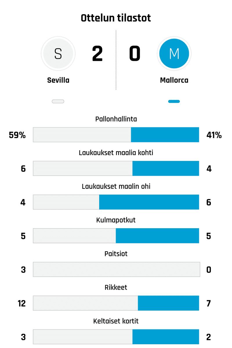 Pallonhallinta 59%-41% Laukaukset maalia kohti 6-4 Laukaukset maalin ohi 4-6 Kulmapotkut 5-5 Paitsiot 3-0 Rikkeet 12-7 Keltaiset kortit 3-2