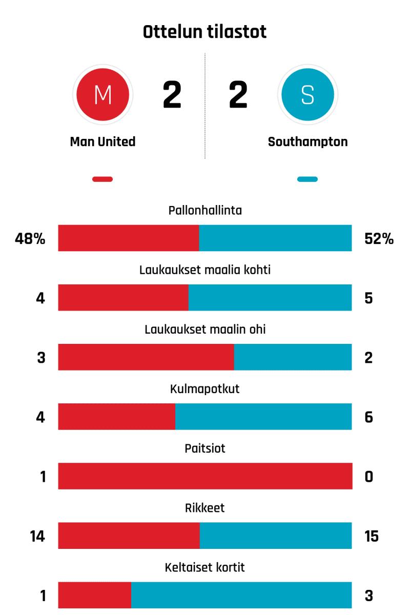 Pallonhallinta 48%-52% Laukaukset maalia kohti 4-5 Laukaukset maalin ohi 3-2 Kulmapotkut 4-6 Paitsiot 1-0 Rikkeet 14-15 Keltaiset kortit 1-3