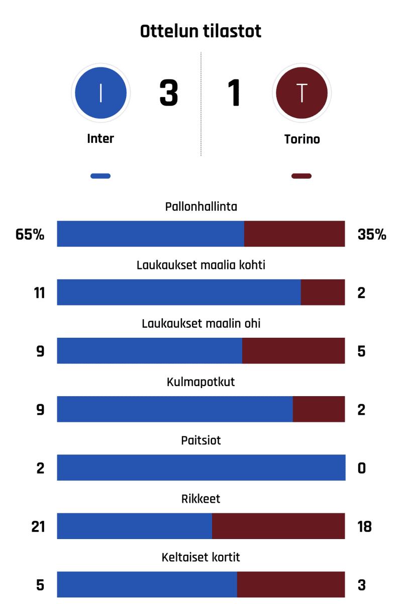Pallonhallinta 65%-35% Laukaukset maalia kohti 11-2 Laukaukset maalin ohi 9-5 Kulmapotkut 9-2 Paitsiot 2-0 Rikkeet 21-18 Keltaiset kortit 5-3