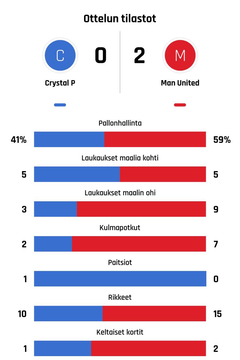 Pallonhallinta 41%-59% Laukaukset maalia kohti 5-5 Laukaukset maalin ohi 3-9 Kulmapotkut 2-7 Paitsiot 1-0 Rikkeet 10-15 Keltaiset kortit 1-2