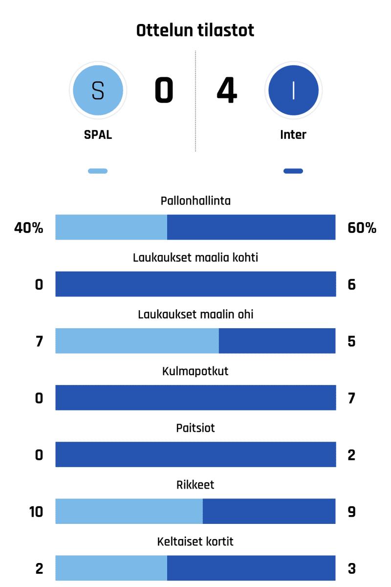 Pallonhallinta 40%-60% Laukaukset maalia kohti 0-6 Laukaukset maalin ohi 7-5 Kulmapotkut 0-7 Paitsiot 0-2 Rikkeet 10-9 Keltaiset kortit 2-3