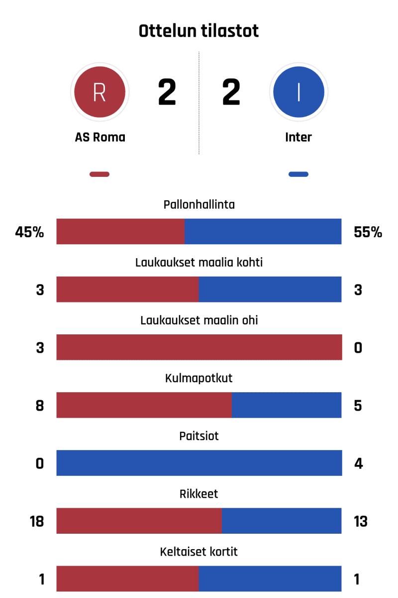 Pallonhallinta 45%-55% Laukaukset maalia kohti 3-3 Laukaukset maalin ohi 3-0 Kulmapotkut 8-5 Paitsiot 0-4 Rikkeet 18-13 Keltaiset kortit 1-1
