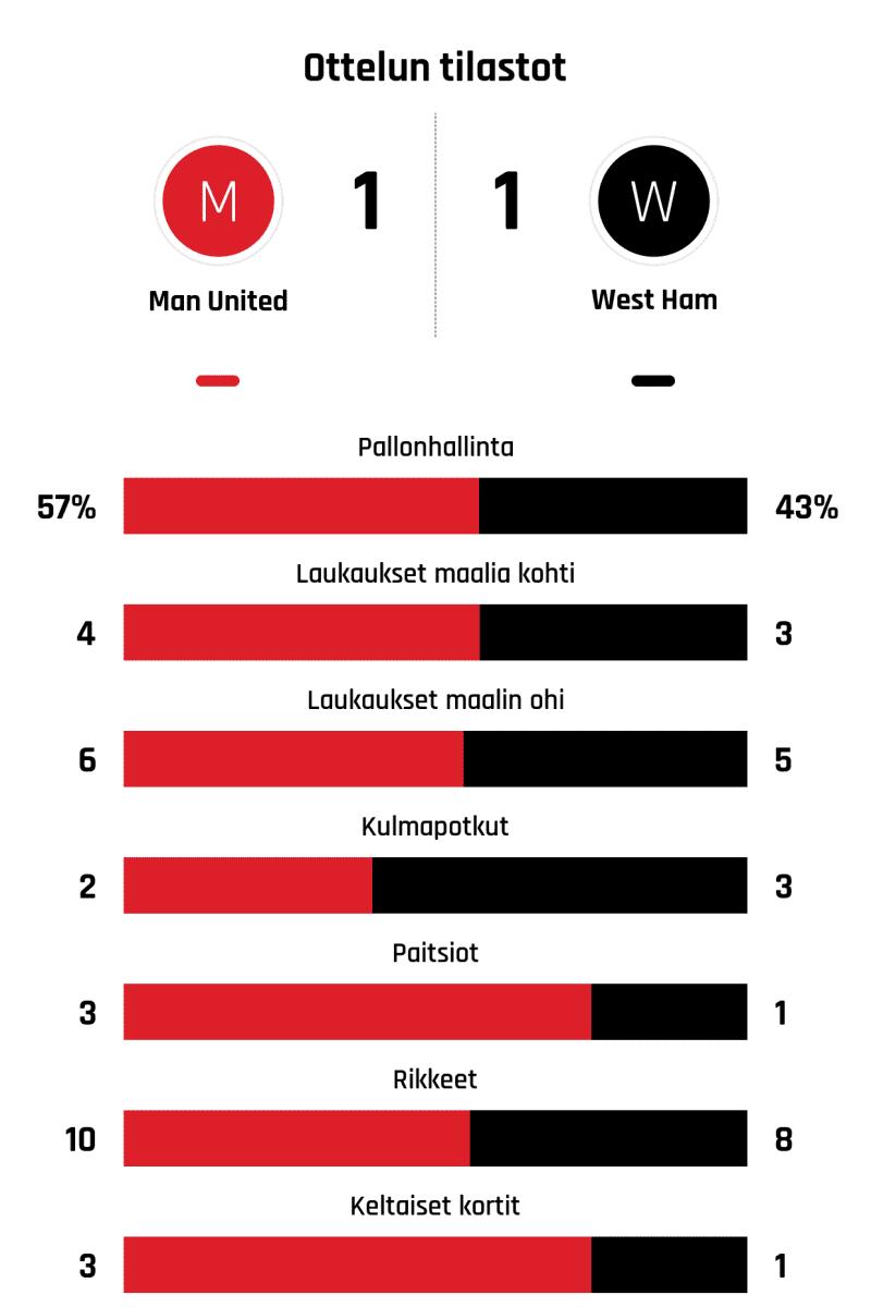 Pallonhallinta 57%-43% Laukaukset maalia kohti 4-3 Laukaukset maalin ohi 6-5 Kulmapotkut 2-3 Paitsiot 3-1 Rikkeet 10-8 Keltaiset kortit 3-1