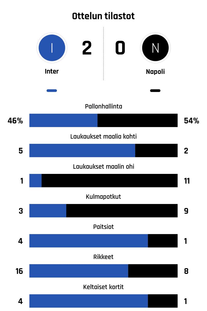 Pallonhallinta 46%-54% Laukaukset maalia kohti 5-2 Laukaukset maalin ohi 1-11 Kulmapotkut 3-9 Paitsiot 4-1 Rikkeet 16-8 Keltaiset kortit 4-1