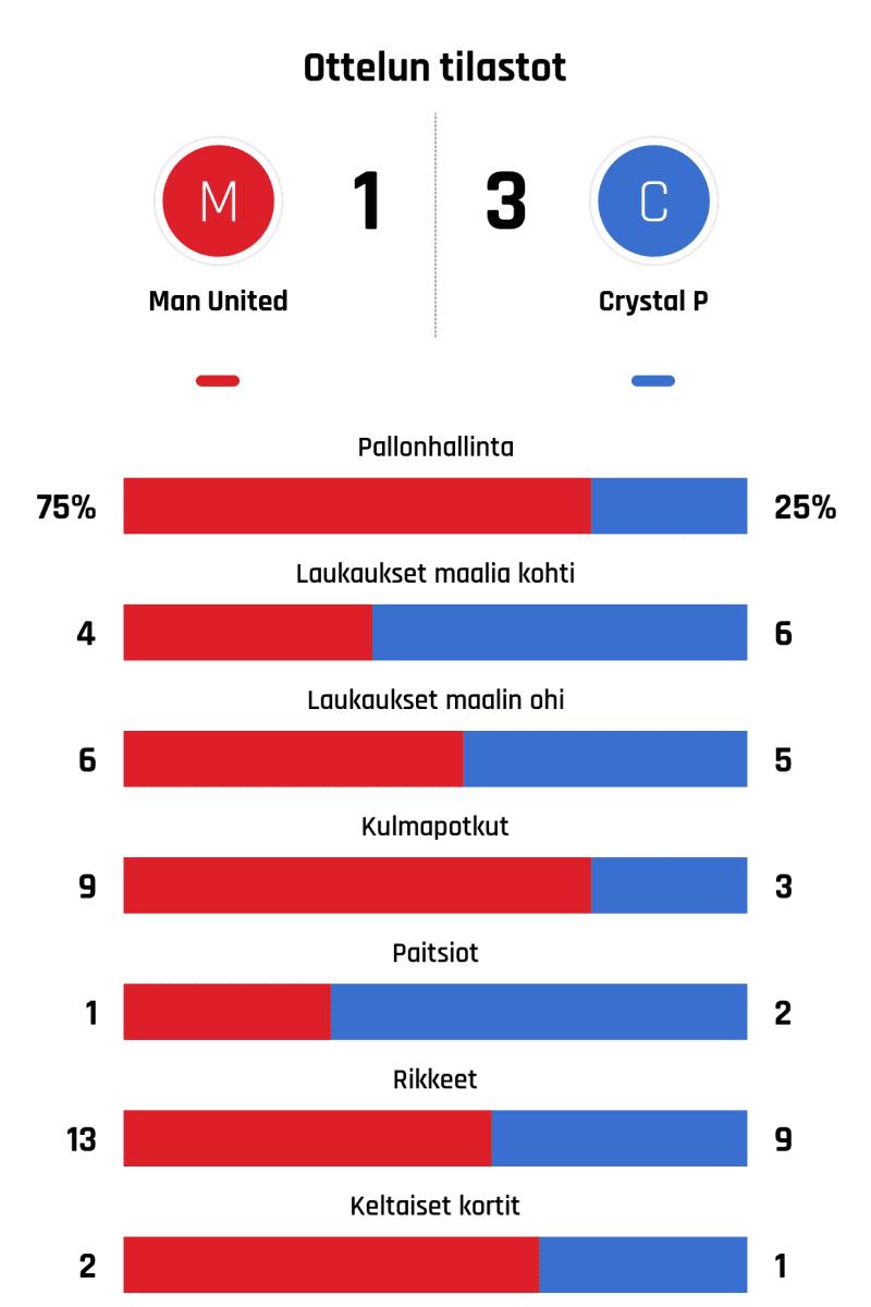 Pallonhallinta 75%-25% Laukaukset maalia kohti 4-6 Laukaukset maalin ohi 6-5 Kulmapotkut 9-3 Paitsiot 1-2 Rikkeet 13-9 Keltaiset kortit 2-1