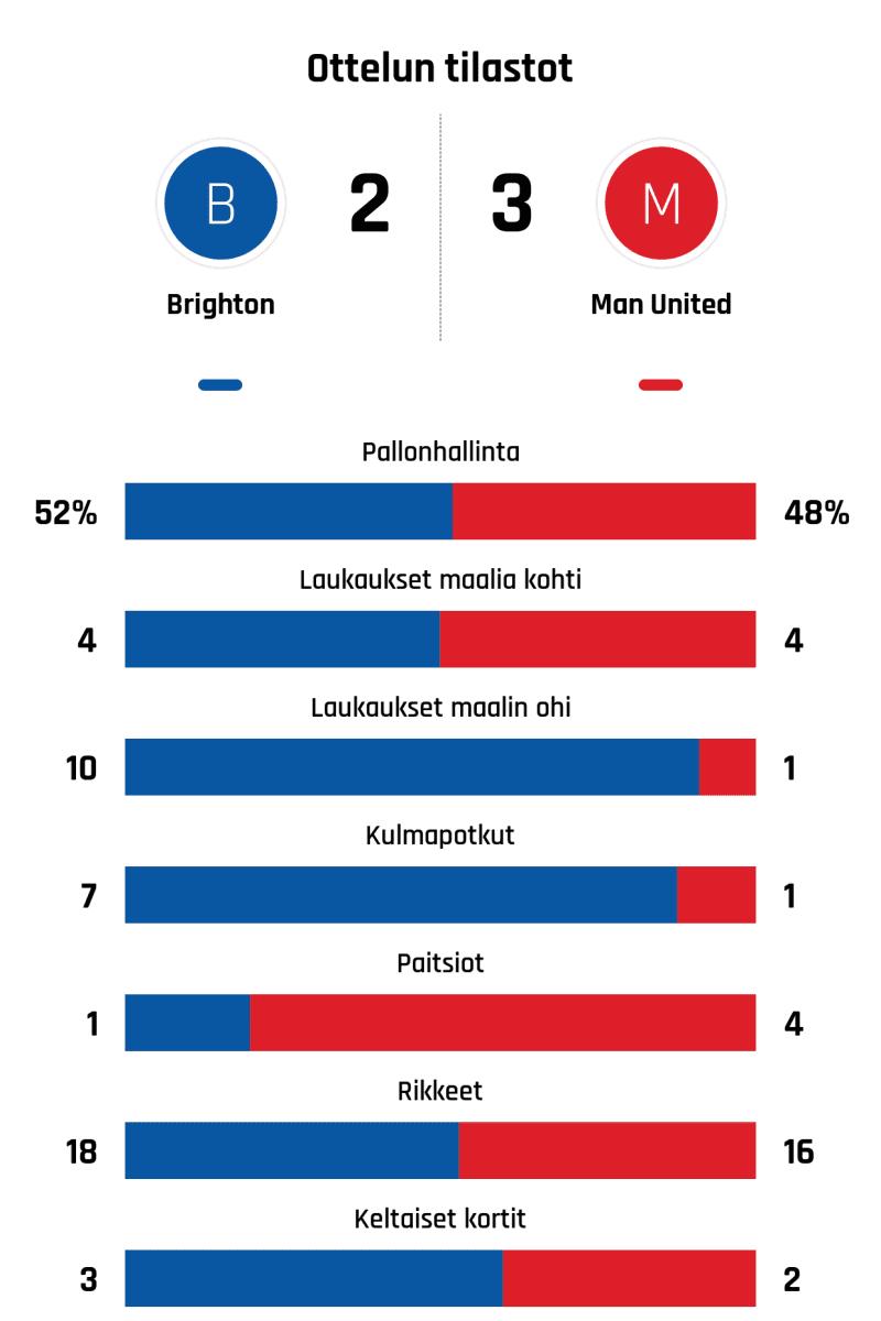 Pallonhallinta 52%-48% Laukaukset maalia kohti 4-4 Laukaukset maalin ohi 10-1 Kulmapotkut 7-1 Paitsiot 1-4 Rikkeet 18-16 Keltaiset kortit 3-2
