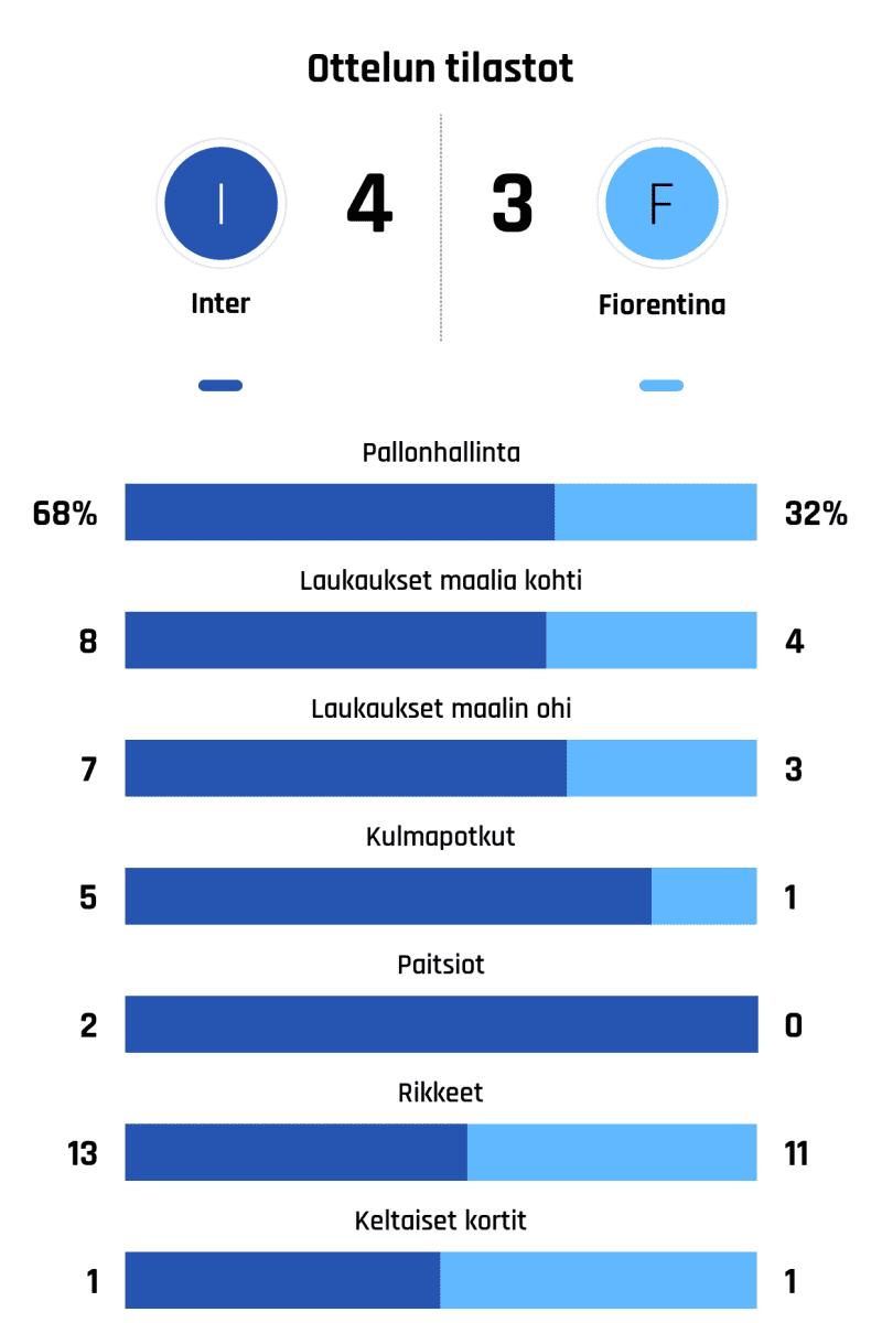 Pallonhallinta 68%-32% Laukaukset maalia kohti 8-4 Laukaukset maalin ohi 7-3 Kulmapotkut 5-1 Paitsiot 2-0 Rikkeet 13-11 Keltaiset kortit 1-1