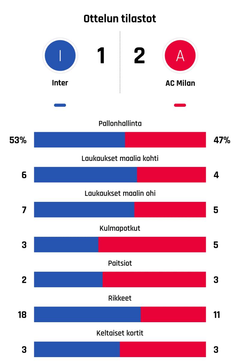 Pallonhallinta 53%-47% Laukaukset maalia kohti 6-4 Laukaukset maalin ohi 7-5 Kulmapotkut 3-5 Paitsiot 2-3 Rikkeet 18-11 Keltaiset kortit 3-3