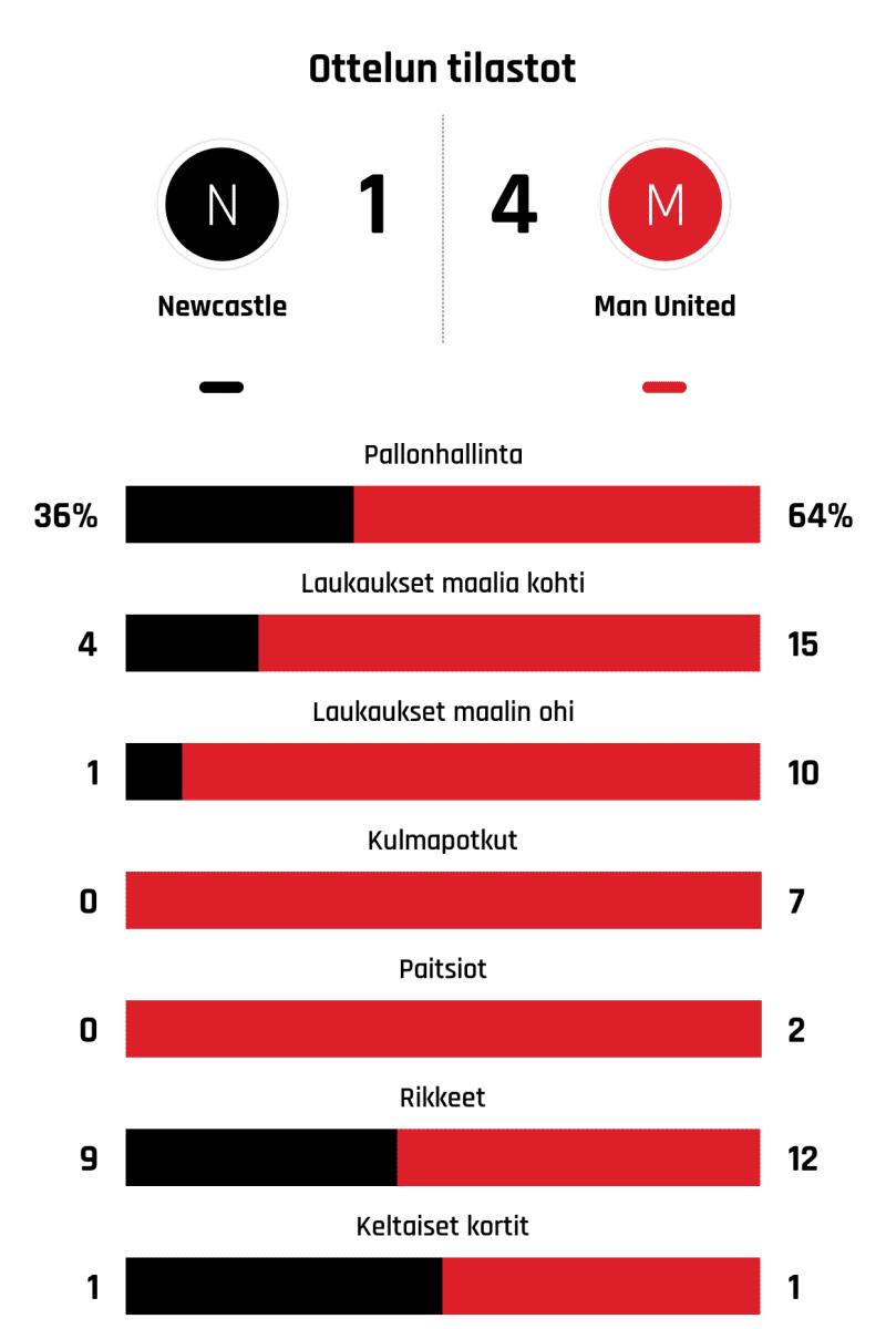 Pallonhallinta 36%-64% Laukaukset maalia kohti 4-15 Laukaukset maalin ohi 1-10 Kulmapotkut 0-7 Paitsiot 0-2 Rikkeet 9-12 Keltaiset kortit 1-1