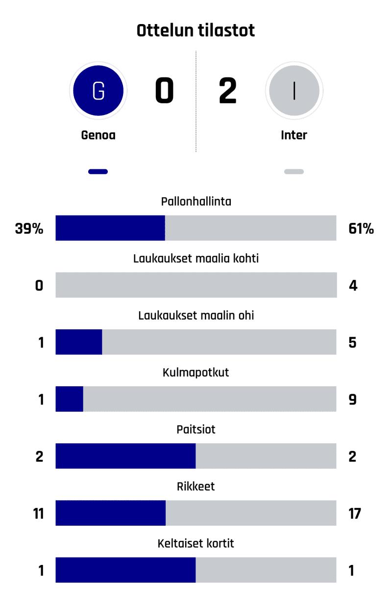 Pallonhallinta 39%-61% Laukaukset maalia kohti 0-4 Laukaukset maalin ohi 1-5 Kulmapotkut 1-9 Paitsiot 2-2 Rikkeet 11-17 Keltaiset kortit 1-1