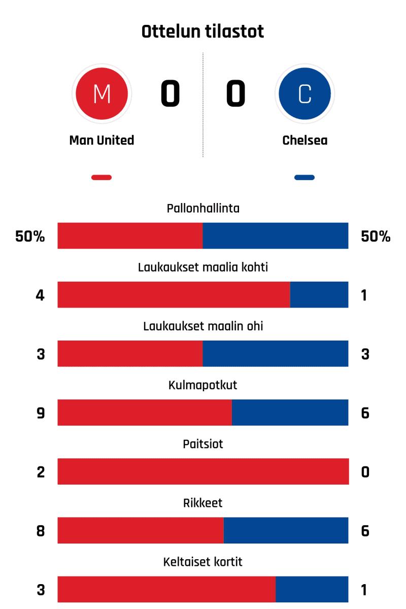 Pallonhallinta 50%-50% Laukaukset maalia kohti 4-1 Laukaukset maalin ohi 3-3 Kulmapotkut 9-6 Paitsiot 2-0 Rikkeet 8-6 Keltaiset kortit 3-1