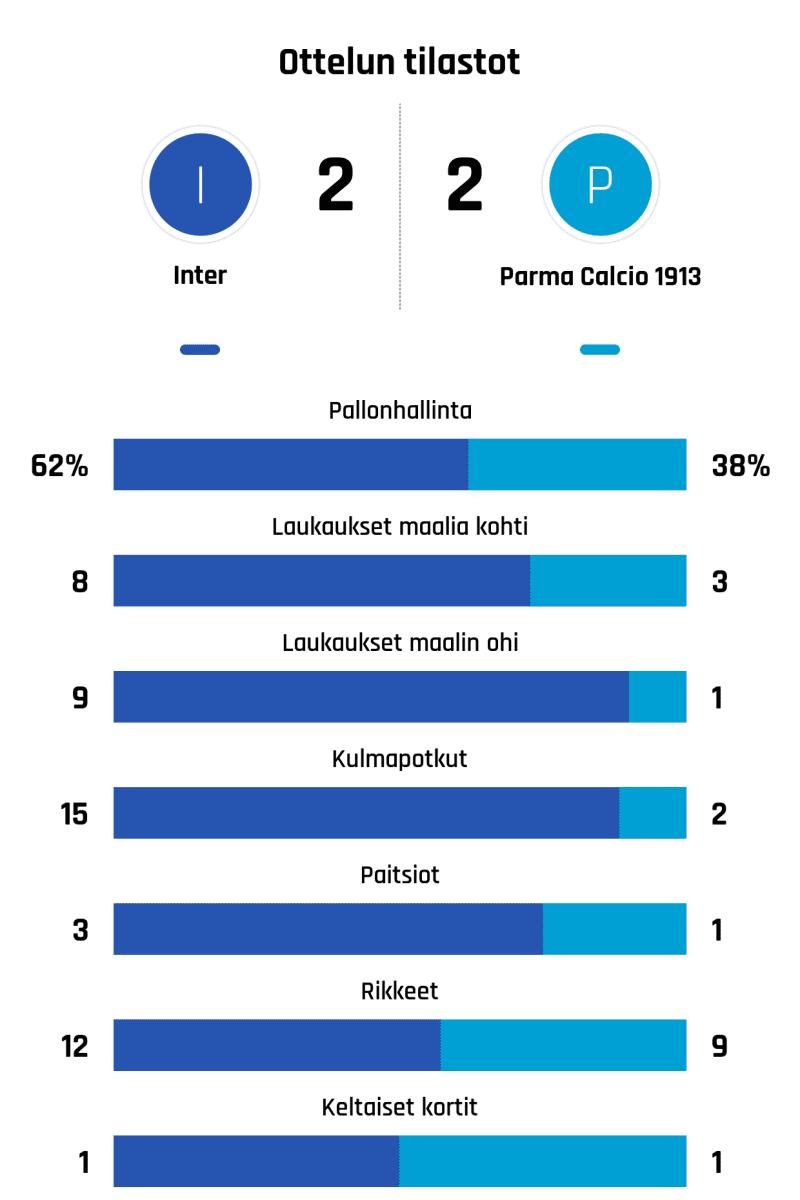 Pallonhallinta 62%-38% Laukaukset maalia kohti 8-3 Laukaukset maalin ohi 9-1 Kulmapotkut 15-2 Paitsiot 3-1 Rikkeet 12-9 Keltaiset kortit 1-1