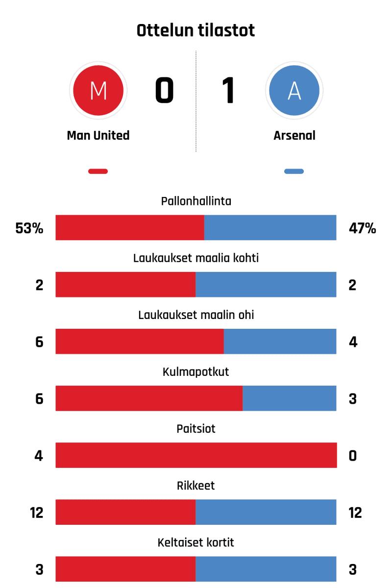 Pallonhallinta 53%-47% Laukaukset maalia kohti 2-2 Laukaukset maalin ohi 6-4 Kulmapotkut 6-3 Paitsiot 4-0 Rikkeet 12-12 Keltaiset kortit 3-3