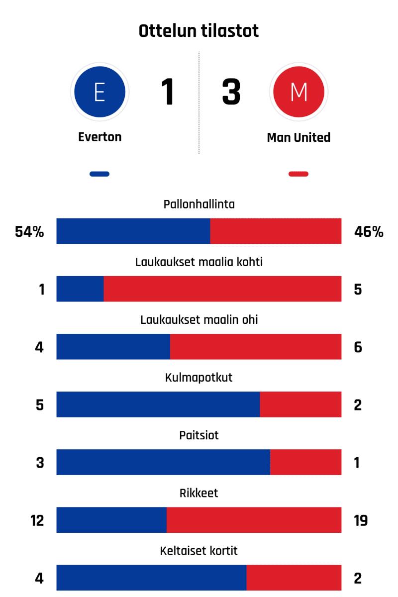 Pallonhallinta 54%-46% Laukaukset maalia kohti 1-5 Laukaukset maalin ohi 4-6 Kulmapotkut 5-2 Paitsiot 3-1 Rikkeet 12-19 Keltaiset kortit 4-2