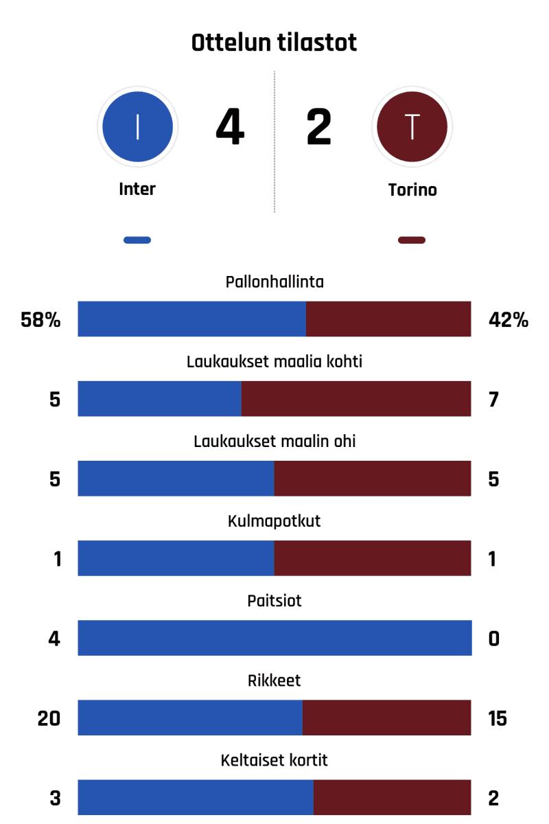 Pallonhallinta 58%-42% Laukaukset maalia kohti 5-7 Laukaukset maalin ohi 5-5 Kulmapotkut 1-1 Paitsiot 4-0 Rikkeet 20-15 Keltaiset kortit 3-2