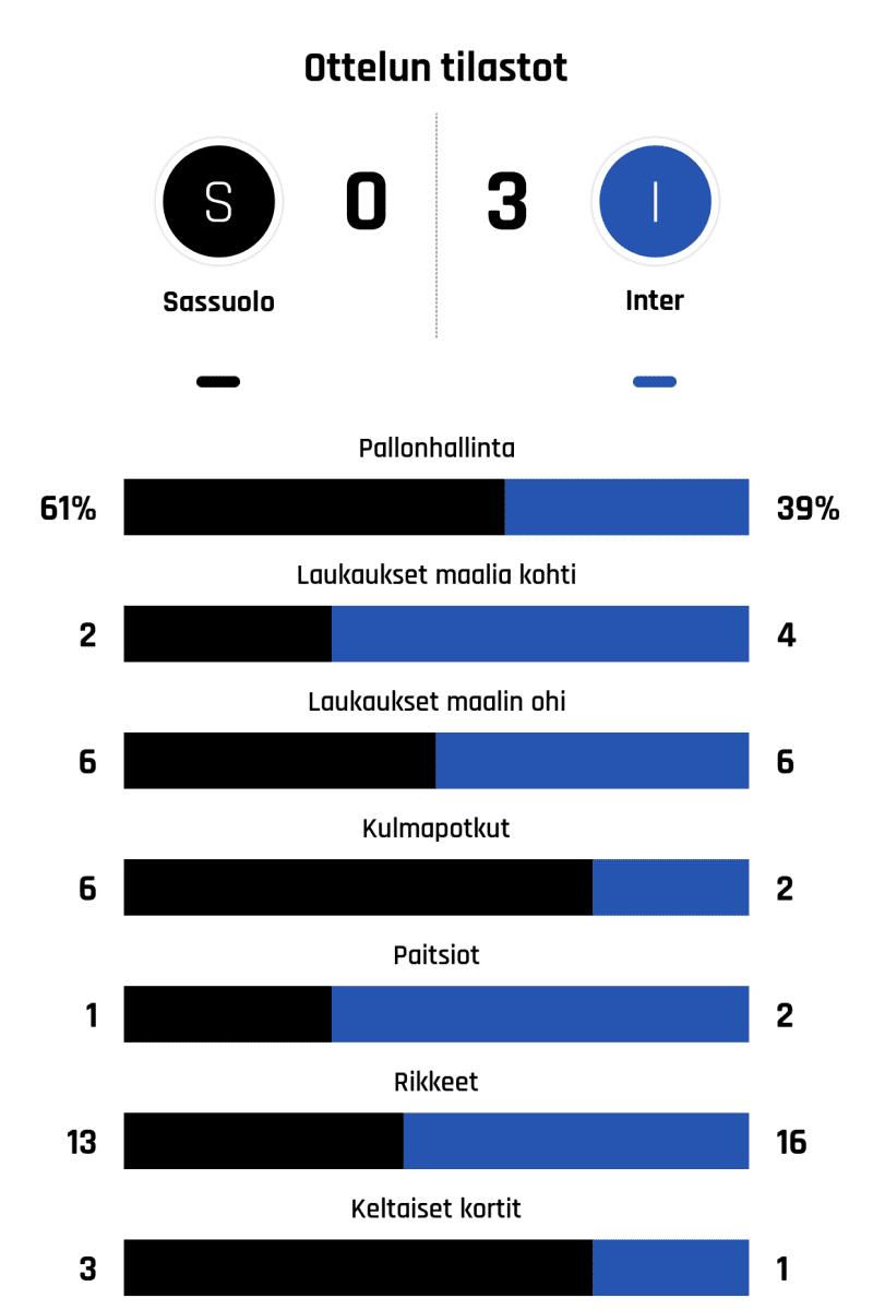 Pallonhallinta 61%-39% Laukaukset maalia kohti 2-4 Laukaukset maalin ohi 6-6 Kulmapotkut 6-2 Paitsiot 1-2 Rikkeet 13-16 Keltaiset kortit 3-1