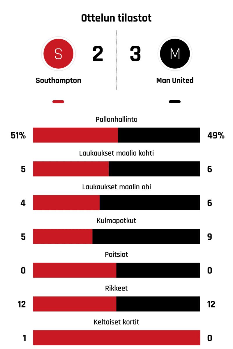 Pallonhallinta 51%-49% Laukaukset maalia kohti 5-6 Laukaukset maalin ohi 4-6 Kulmapotkut 5-9 Paitsiot 0-0 Rikkeet 12-12 Keltaiset kortit 1-0