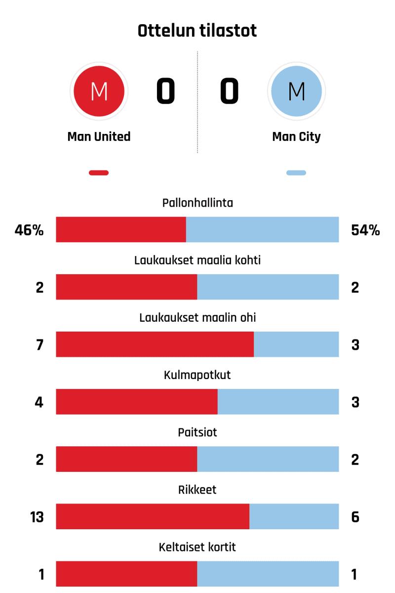 Pallonhallinta 46%-54% Laukaukset maalia kohti 2-2 Laukaukset maalin ohi 7-3 Kulmapotkut 4-3 Paitsiot 2-2 Rikkeet 13-6 Keltaiset kortit 1-1