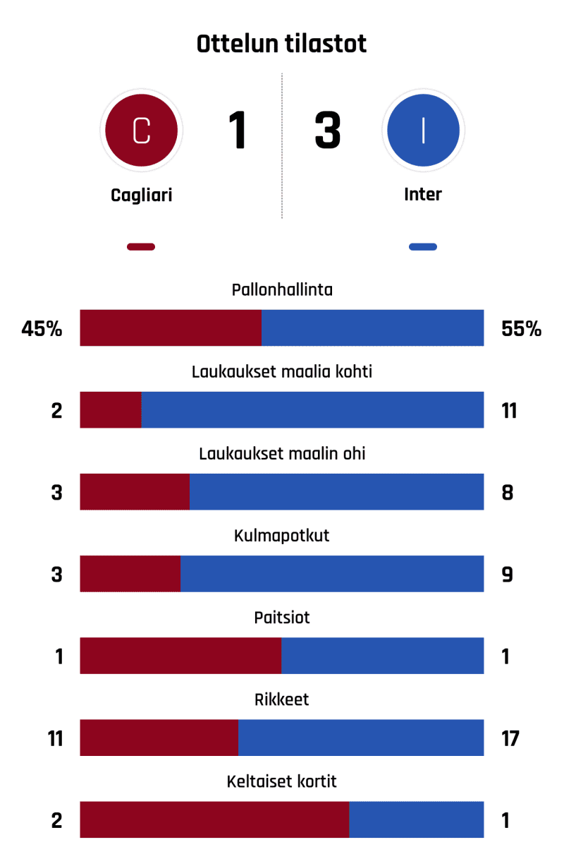 Pallonhallinta 45%-55% Laukaukset maalia kohti 2-11 Laukaukset maalin ohi 3-8 Kulmapotkut 3-9 Paitsiot 1-1 Rikkeet 11-17 Keltaiset kortit 2-1
