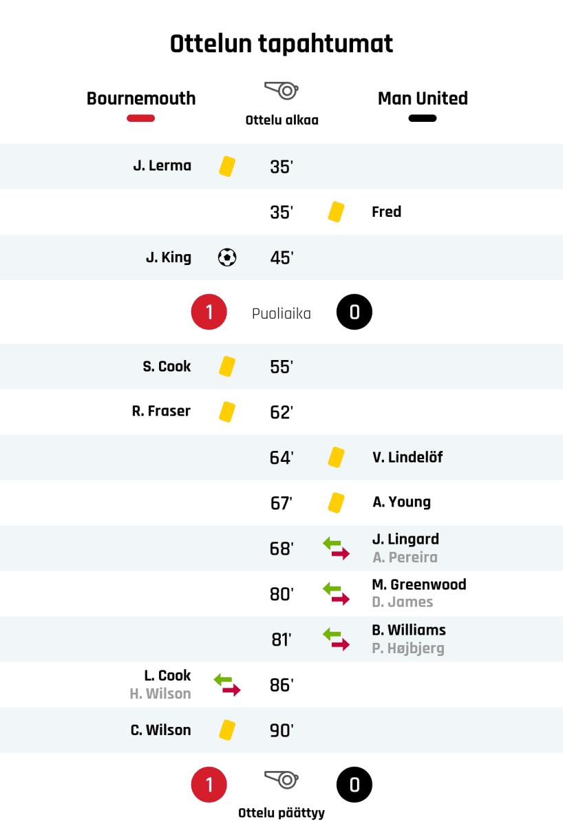35' Keltainen kortti: J. Lerma, Bournemouth 35' Keltainen kortti: Fred, Manchester United 45' Maali Bournemouthille: J. King Puoliajan tulos: Bournemouth 1, Manchester United 0 55' Keltainen kortti: S. Cook, Bournemouth 62' Keltainen kortti: R. Fraser, Bournemouth 64' Keltainen kortti: V. Lindelöf, Manchester United 67' Keltainen kortti: A. Young, Manchester United 68' Manchester Unitedin vaihto: sisään J. Lingard, ulos A. Pereira 80' Manchester Unitedin vaihto: sisään M. Greenwood, ulos D. James 81' Manchester Unitedin vaihto: sisään B. Williams, ulos P. Højbjerg 86' Bournemouthin vaihto: sisään L. Cook, ulos H. Wilson 90' Keltainen kortti: C. Wilson, Bournemouth Lopputulos: Bournemouth 1, Manchester United 0
