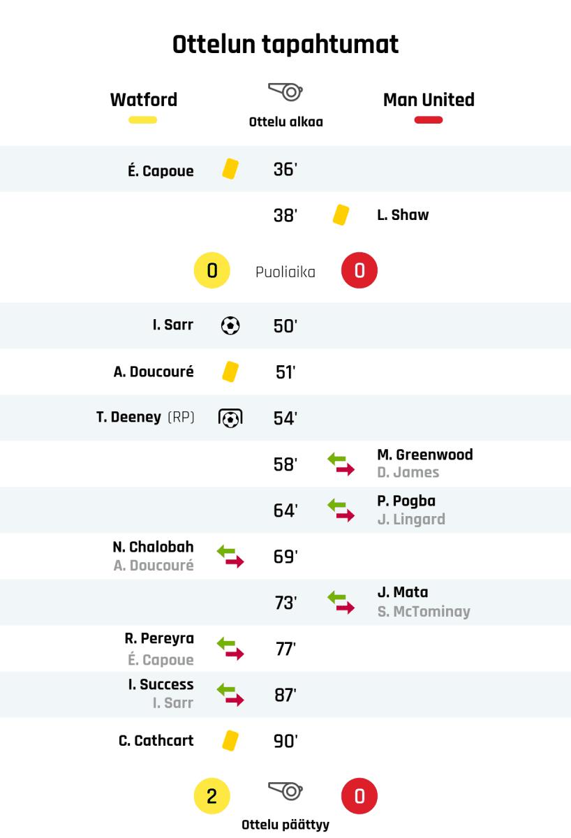 36' Keltainen kortti: É. Capoue, Watford 38' Keltainen kortti: L. Shaw, Manchester United Puoliajan tulos: Watford 0, Manchester United 0 50' Maali Watfordille: I. Sarr 51' Keltainen kortti: A. Doucouré, Watford 54' Maali rangaistupotkulla Watfordille: T. Deeney 58' Manchester Unitedin vaihto: sisään M. Greenwood, ulos D. James 64' Manchester Unitedin vaihto: sisään P. Pogba, ulos J. Lingard 69' Watfordin vaihto: sisään N. Chalobah, ulos A. Doucouré 73' Manchester Unitedin vaihto: sisään J. Mata, ulos S. McTominay 77' Watfordin vaihto: sisään R. Pereyra, ulos É. Capoue 87' Watfordin vaihto: sisään I. Success, ulos I. Sarr 90' Keltainen kortti: C. Cathcart, Watford Lopputulos: Watford 2, Manchester United 0
