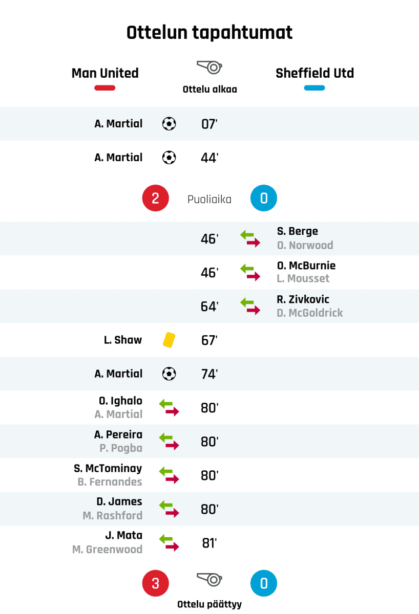 07' Maali Manchester Unitedille: A. Martial 44' Maali Manchester Unitedille: A. Martial Puoliajan tulos: Manchester United 2, Sheffield United 0 46' Sheffield Unitedin vaihto: sisään S. Berge, ulos O. Norwood 46' Sheffield Unitedin vaihto: sisään O. McBurnie, ulos L. Mousset 64' Sheffield Unitedin vaihto: sisään R. Zivkovic, ulos D. McGoldrick 67' Keltainen kortti: L. Shaw, Manchester United 74' Maali Manchester Unitedille: A. Martial 80' Manchester Unitedin vaihto: sisään O. Ighalo, ulos A. Martial 80' Manchester Unitedin vaihto: sisään A. Pereira, ulos P. Pogba 80' Manchester Unitedin vaihto: sisään S. McTominay, ulos B. Fernandes 80' Manchester Unitedin vaihto: sisään D. James, ulos M. Rashford 81' Manchester Unitedin vaihto: sisään J. Mata, ulos M. Greenwood Lopputulos: Manchester United 3, Sheffield United 0