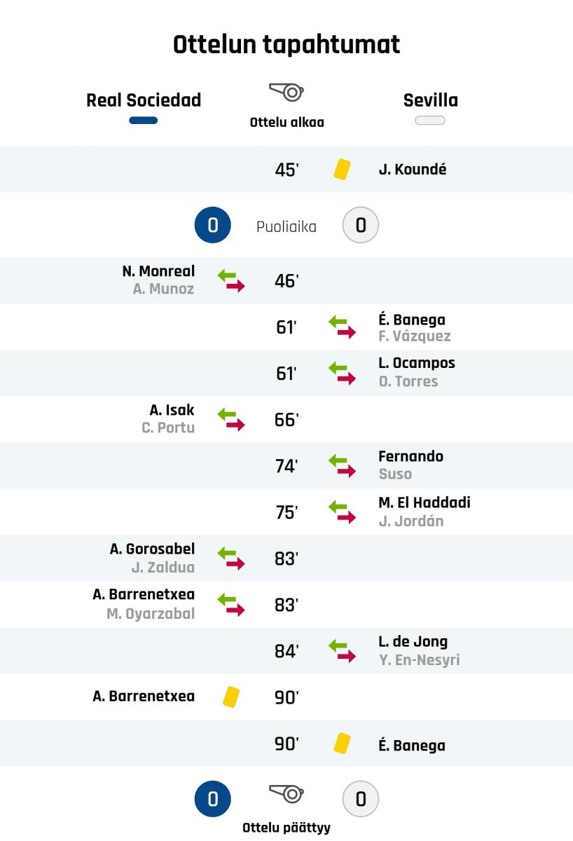 45' Keltainen kortti: J. Koundé, Sevilla Puoliajan tulos: Real Sociedad 0, Sevilla 0 46' Real Sociedadin vaihto: sisään N. Monreal, ulos A. Munoz 61' Sevillan vaihto: sisään É. Banega, ulos F. Vázquez 61' Sevillan vaihto: sisään L. Ocampos, ulos O. Torres 66' Real Sociedadin vaihto: sisään A. Isak, ulos C. Portu 74' Sevillan vaihto: sisään Fernando, ulos Suso 75' Sevillan vaihto: sisään M. El Haddadi, ulos J. Jordán 83' Real Sociedadin vaihto: sisään A. Gorosabel, ulos J. Zaldua 83' Real Sociedadin vaihto: sisään A. Barrenetxea, ulos M. Oyarzabal 84' Sevillan vaihto: sisään L. de Jong, ulos Y. En-Nesyri 90' Keltainen kortti: A. Barrenetxea, Real Sociedad 90' Keltainen kortti: É. Banega, Sevilla Lopputulos: Real Sociedad 0, Sevilla 0