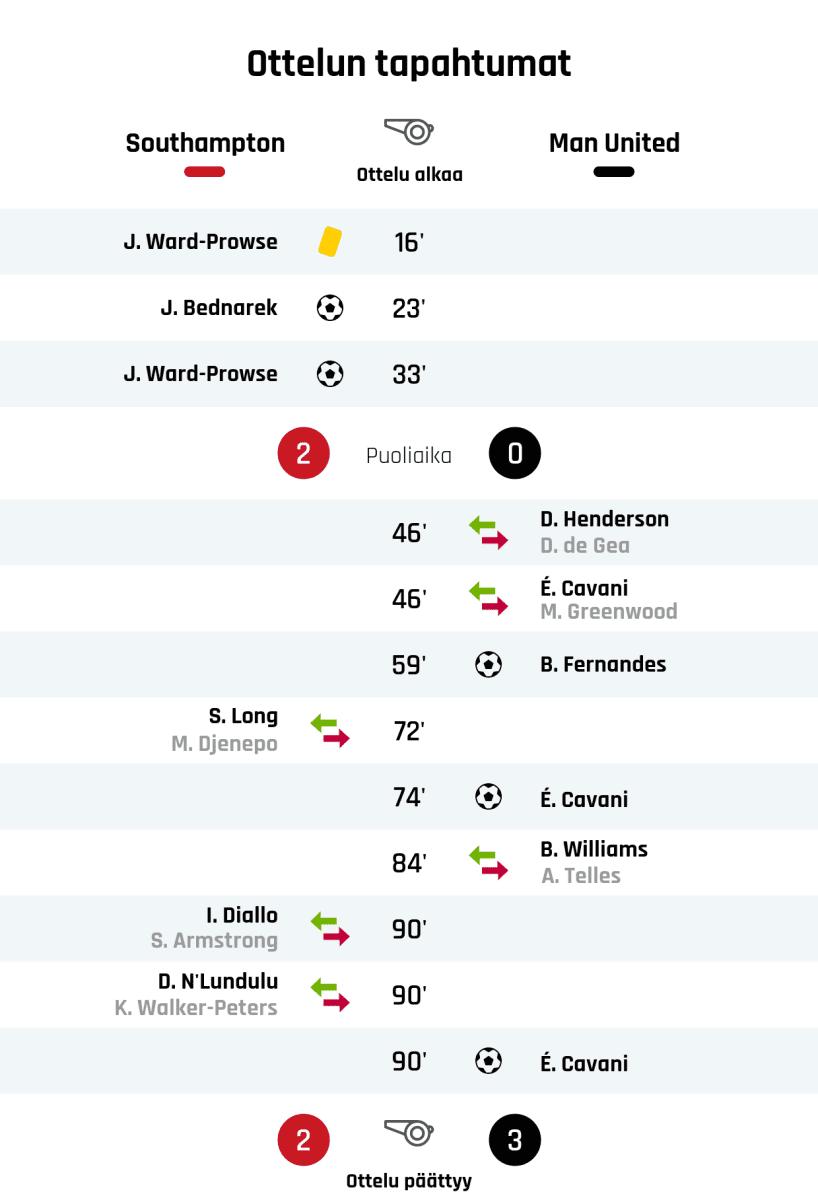 16' Keltainen kortti: J. Ward-Prowse, Southampton 23' Maali Southamptonille: J. Bednarek 33' Maali Southamptonille: J. Ward-Prowse Puoliajan tulos: Southampton 2, Manchester United 0 46' Manchester Unitedin vaihto: sisään D. Henderson, ulos D. de Gea 46' Manchester Unitedin vaihto: sisään É. Cavani, ulos M. Greenwood 59' Maali Manchester Unitedille: B. Fernandes 72' Southamptonin vaihto: sisään S. Long, ulos M. Djenepo 74' Maali Manchester Unitedille: É. Cavani 84' Manchester Unitedin vaihto: sisään B. Williams, ulos A. Telles 90' Southamptonin vaihto: sisään I. Diallo, ulos S. Armstrong 90' Southamptonin vaihto: sisään D. N'Lundulu, ulos K. Walker-Peters 90' Maali Manchester Unitedille: É. Cavani Lopputulos: Southampton 2, Manchester United 3