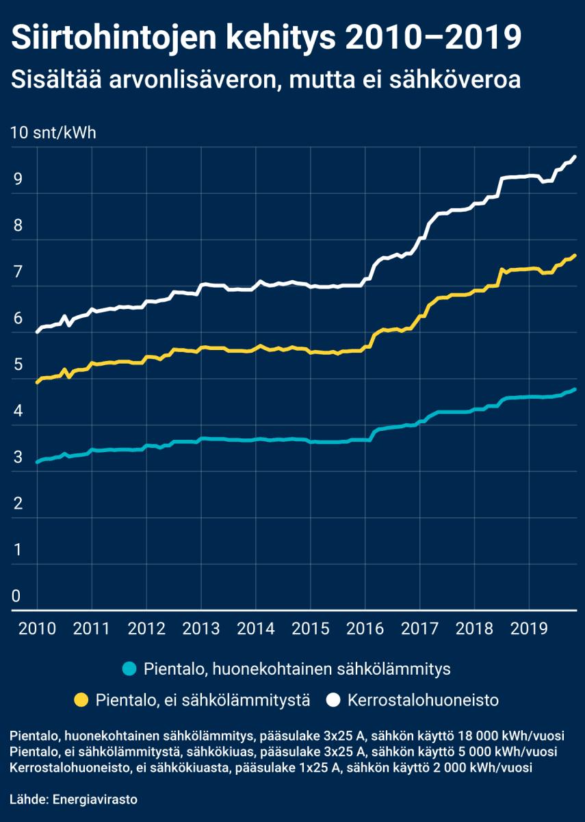 Sähkön siirtohintojen kehitys 2010-2019