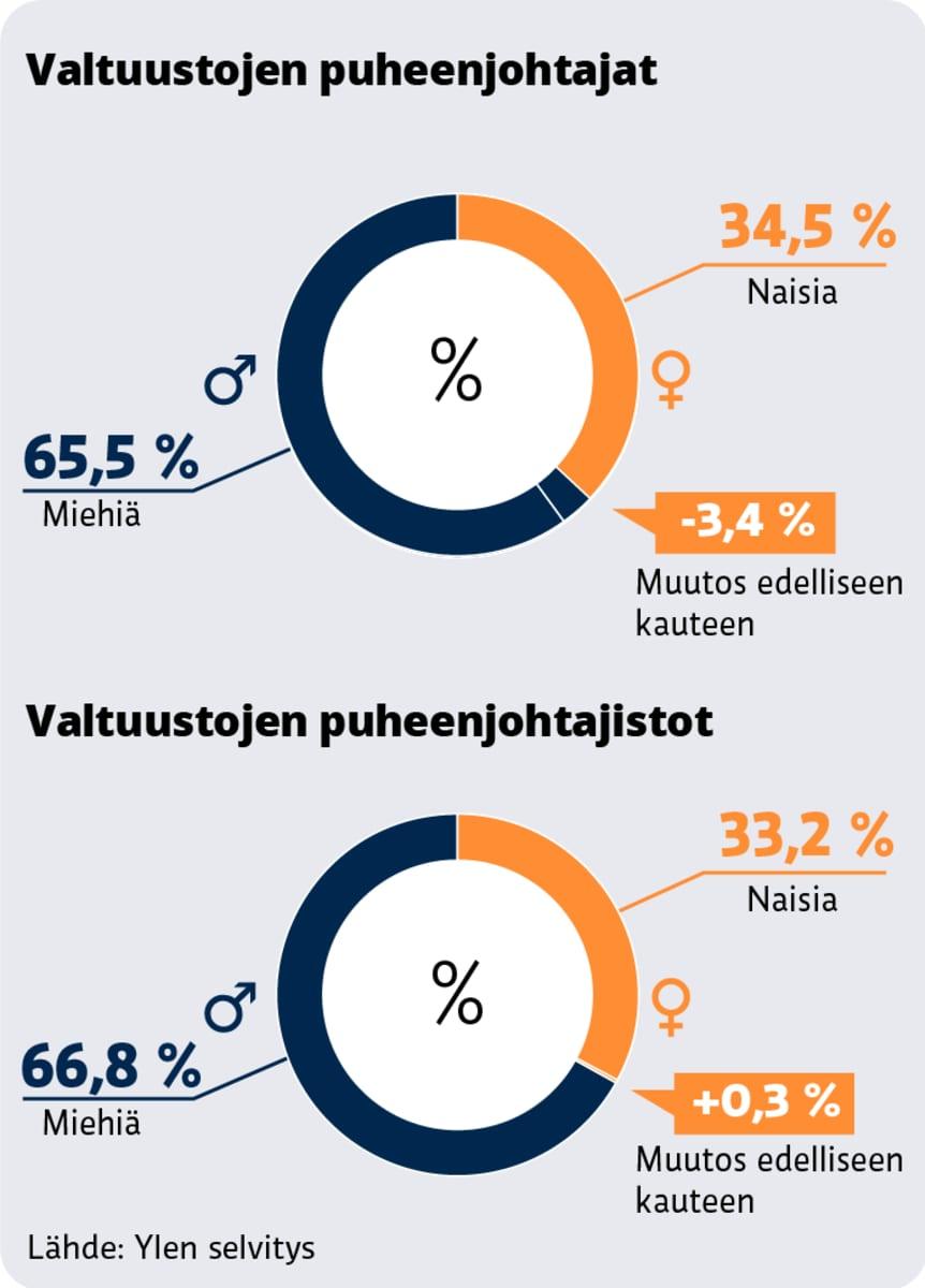 Kuntien valtuustojen puheenjohtajistojen sukupuolijakauma