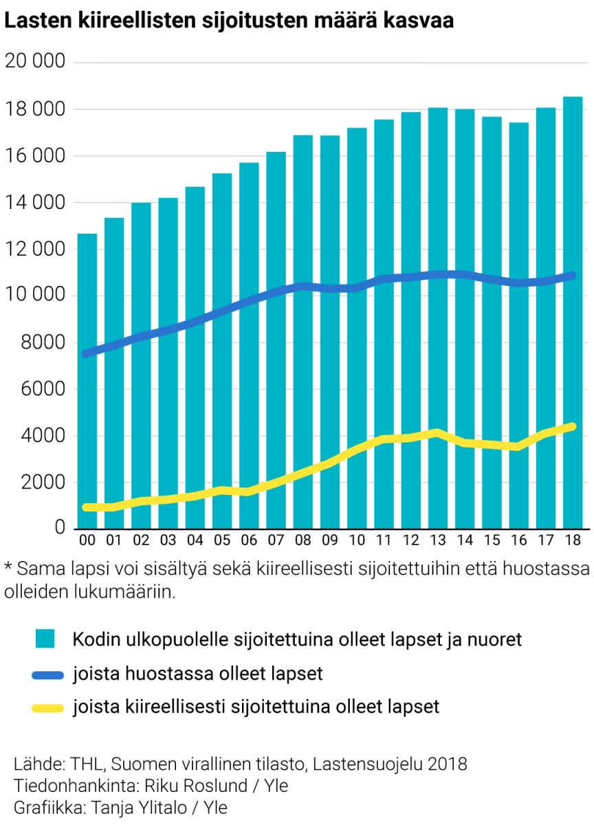 Grafiikka: Kodin ulkopuolelle sijoitettuna olleet lapset ja nuoret sekä heistä huostassa ja kiireellisesti sijoitettuna olleet lapset vuosina 2000–2018. *  *Sama lapsi voi sisältyä sekä kiireellisesti sijoitettuihin että huostassa olleiden lukumääriin.
