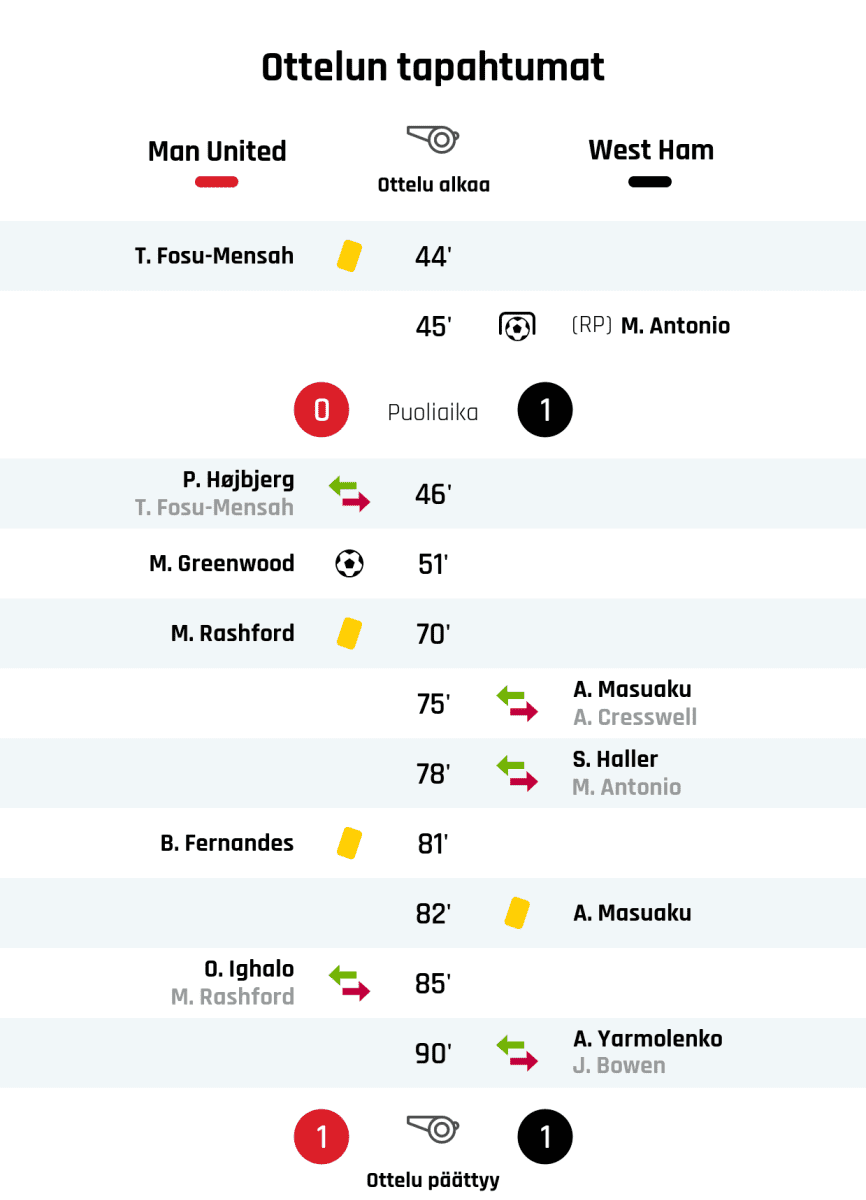 44' Keltainen kortti: T. Fosu-Mensah, Manchester United 45' Maali rangaistupotkulla West Hamille: M. Antonio Puoliajan tulos: Manchester United 0, West Ham 1 46' Manchester Unitedin vaihto: sisään P. Højbjerg, ulos T. Fosu-Mensah 51' Maali Manchester Unitedille: M. Greenwood 70' Keltainen kortti: M. Rashford, Manchester United 75' West Hamin vaihto: sisään A. Masuaku, ulos A. Cresswell 78' West Hamin vaihto: sisään S. Haller, ulos M. Antonio 81' Keltainen kortti: B. Fernandes, Manchester United 82' Keltainen kortti: A. Masuaku, West Ham 85' Manchester Unitedin vaihto: sisään O. Ighalo, ulos M. Rashford 90' West Hamin vaihto: sisään A. Yarmolenko, ulos J. Bowen Lopputulos: Manchester United 1, West Ham 1
