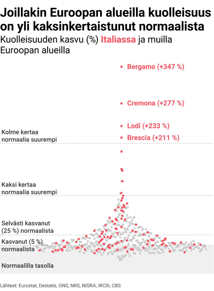 Joissain maissa kuolleisuus on jopa kolminkertaistunut koronan aikana.