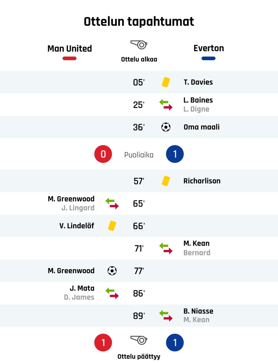 05' Keltainen kortti: T. Davies, Everton 25' Evertonin vaihto: sisään L. Baines, ulos L. Digne 36' Maali Evertonille: Oma maali Puoliajan tulos: Manchester United 0, Everton 1 57' Keltainen kortti: Richarlison, Everton 65' Manchester Unitedin vaihto: sisään M. Greenwood, ulos J. Lingard 66' Keltainen kortti: V. Lindelöf, Manchester United 71' Evertonin vaihto: sisään M. Kean, ulos Bernard 77' Maali Manchester Unitedille: M. Greenwood 86' Manchester Unitedin vaihto: sisään J. Mata, ulos D. James 89' Evertonin vaihto: sisään B. Niasse, ulos M. Kean Lopputulos: Manchester United 1, Everton 1