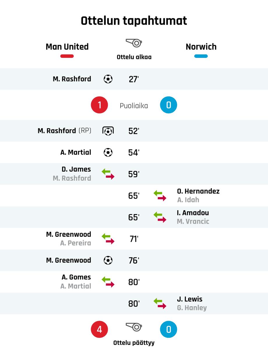 27' Maali Manchester Unitedille: M. Rashford Puoliajan tulos: Manchester United 1, Norwich 0 52' Maali rangaistupotkulla Manchester Unitedille: M. Rashford 54' Maali Manchester Unitedille: A. Martial 59' Manchester Unitedin vaihto: sisään D. James, ulos M. Rashford 65' Norwichin vaihto: sisään O. Hernandez, ulos A. Idah 65' Norwichin vaihto: sisään I. Amadou, ulos M. Vrancic 71' Manchester Unitedin vaihto: sisään M. Greenwood, ulos A. Pereira 76' Maali Manchester Unitedille: M. Greenwood 80' Manchester Unitedin vaihto: sisään A. Gomes, ulos A. Martial 80' Norwichin vaihto: sisään J. Lewis, ulos G. Hanley Lopputulos: Manchester United 4, Norwich 0
