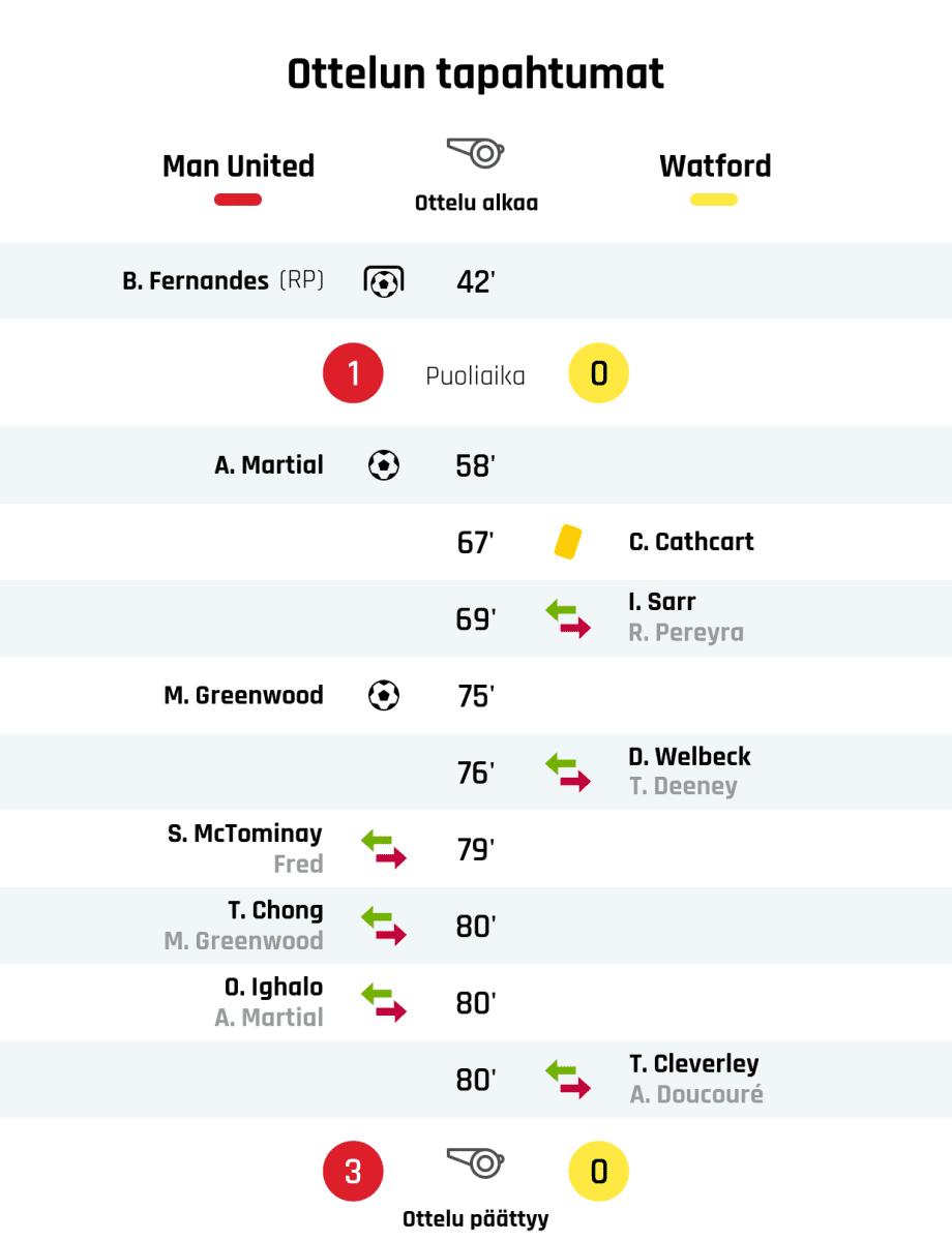 42' Maali rangaistupotkulla Manchester Unitedille: B. Fernandes Puoliajan tulos: Manchester United 1, Watford 0 58' Maali Manchester Unitedille: A. Martial 67' Keltainen kortti: C. Cathcart, Watford 69' Watfordin vaihto: sisään I. Sarr, ulos R. Pereyra 75' Maali Manchester Unitedille: M. Greenwood 76' Watfordin vaihto: sisään D. Welbeck, ulos T. Deeney 79' Manchester Unitedin vaihto: sisään S. McTominay, ulos Fred 80' Manchester Unitedin vaihto: sisään T. Chong, ulos M. Greenwood 80' Manchester Unitedin vaihto: sisään O. Ighalo, ulos A. Martial 80' Watfordin vaihto: sisään T. Cleverley, ulos A. Doucouré Lopputulos: Manchester United 3, Watford 0