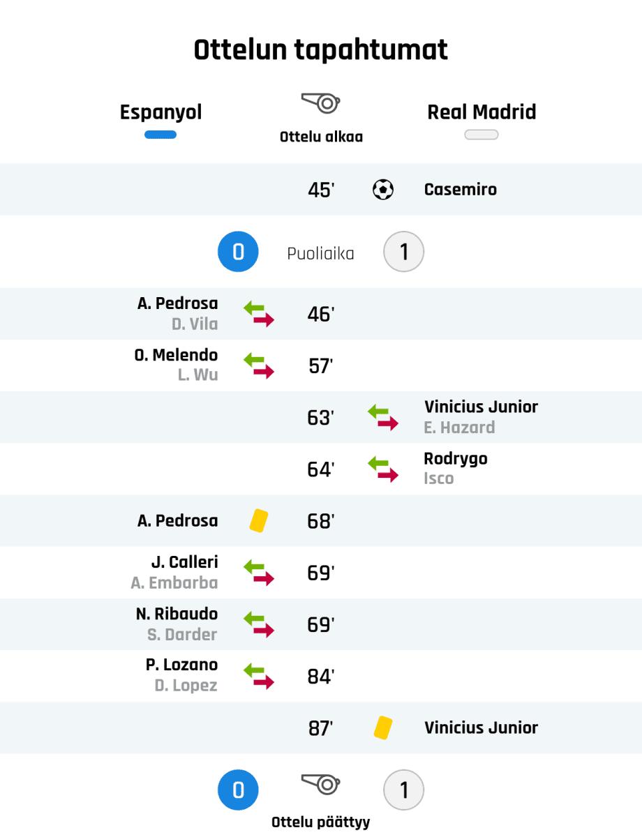 45' Maali Real Madridille: Casemiro Puoliajan tulos: Espanyol 0, Real Madrid 1 46' Espanyolin vaihto: sisään A. Pedrosa, ulos D. Vila 57' Espanyolin vaihto: sisään O. Melendo, ulos L. Wu 63' Real Madridin vaihto: sisään Vinicius Junior, ulos E. Hazard 64' Real Madridin vaihto: sisään Rodrygo, ulos Isco 68' Keltainen kortti: A. Pedrosa, Espanyol 69' Espanyolin vaihto: sisään J. Calleri, ulos A. Embarba 69' Espanyolin vaihto: sisään N. Ribaudo, ulos S. Darder 84' Espanyolin vaihto: sisään P. Lozano, ulos D. Lopez 87' Keltainen kortti: Vinicius Junior, Real Madrid Lopputulos: Espanyol 0, Real Madrid 1