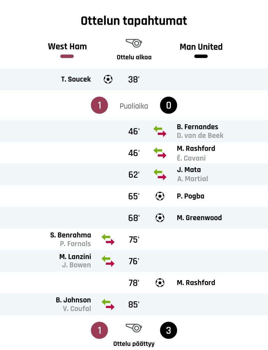 38' Maali West Hamille: T. Soucek Puoliajan tulos: West Ham 1, Manchester United 0 46' Manchester Unitedin vaihto: sisään B. Fernandes, ulos D. van de Beek 46' Manchester Unitedin vaihto: sisään M. Rashford, ulos É. Cavani 62' Manchester Unitedin vaihto: sisään J. Mata, ulos A. Martial 65' Maali Manchester Unitedille: P. Pogba 68' Maali Manchester Unitedille: M. Greenwood 75' West Hamin vaihto: sisään S. Benrahma, ulos P. Fornals 76' West Hamin vaihto: sisään M. Lanzini, ulos J. Bowen 78' Maali Manchester Unitedille: M. Rashford 85' West Hamin vaihto: sisään B. Johnson, ulos V. Coufal Lopputulos: West Ham 1, Manchester United 3